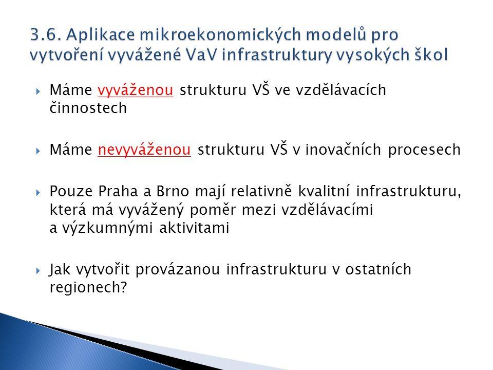  Máme vyváženou strukturu VŠ ve vzdělávacích činnostech  Máme nevyváženou strukturu VŠ v inovačních procesech  Pouze Praha a Brno mají relativně kvalitní infrastrukturu, která má vyvážený poměr mezi vzdělávacími a výzkumnými aktivitami  Jak vytvořit provázanou infrastrukturu v ostatních regionech