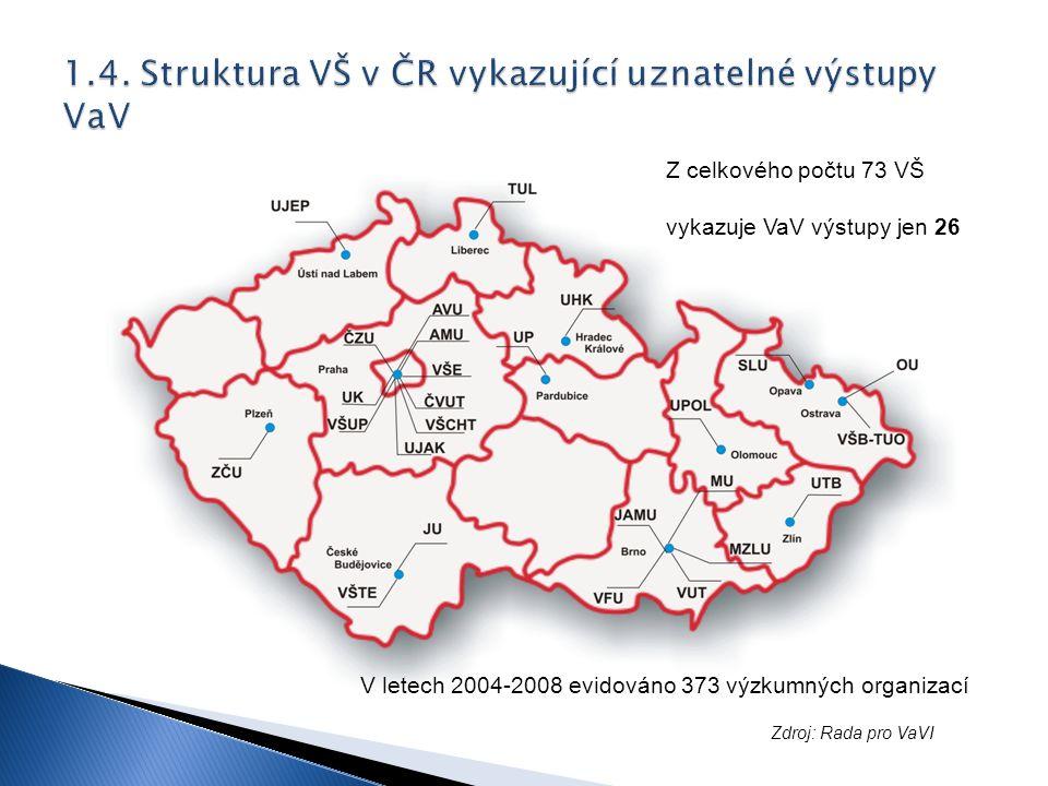 Z celkového počtu 73 VŠ vykazuje VaV výstupy jen 26 V letech 2004-2008 evidováno 373 výzkumných organizací Zdroj: Rada pro VaVI
