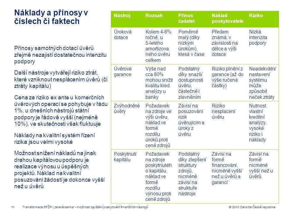 11 © 2010 Deloitte Česká republika Náklady a přínosy v číslech či faktech NástrojRozsahPřínos žadatel Náklad poskytovatele Riziko Úroková dotace Kolem