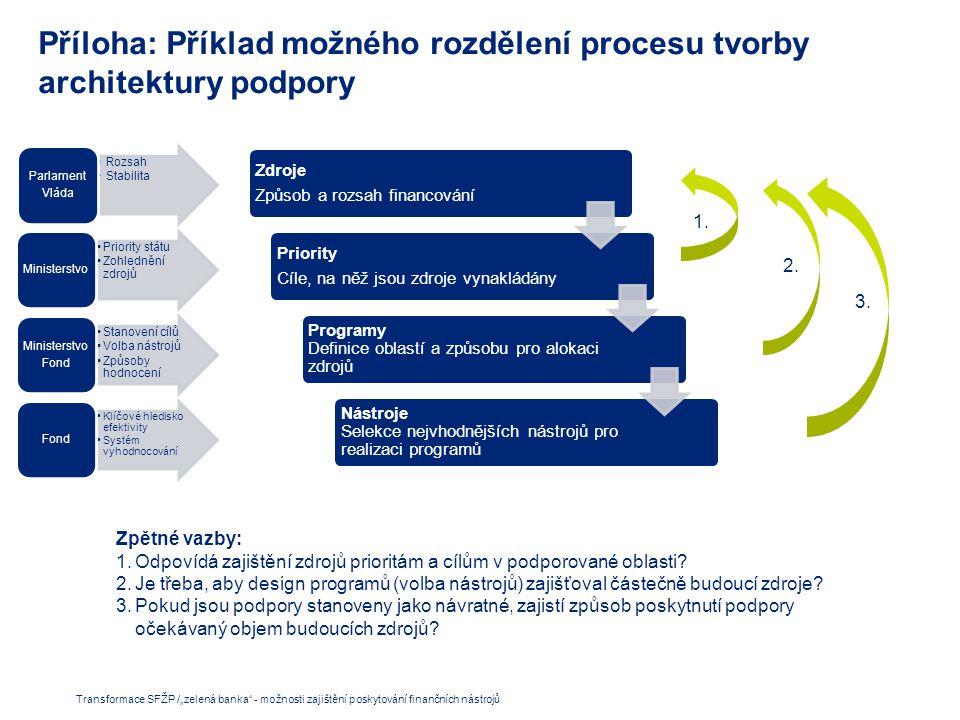 Příloha: Příklad možného rozdělení procesu tvorby architektury podpory Zdroje Způsob a rozsah financování Priority Cíle, na něž jsou zdroje vynakládány Programy Definice oblastí a způsobu pro alokaci zdrojů Nástroje Selekce nejvhodnějších nástrojů pro realizaci programů Rozsah Stabilita Parlament Vláda Priority státu Zohlednění zdrojů Ministerstvo Stanovení cílů Volba nástrojů Způsoby hodnocení Ministerstvo Fond Klíčové hledisko efektivity Systém vyhodnocování Fond Zpětné vazby: 1.Odpovídá zajištění zdrojů prioritám a cílům v podporované oblasti.