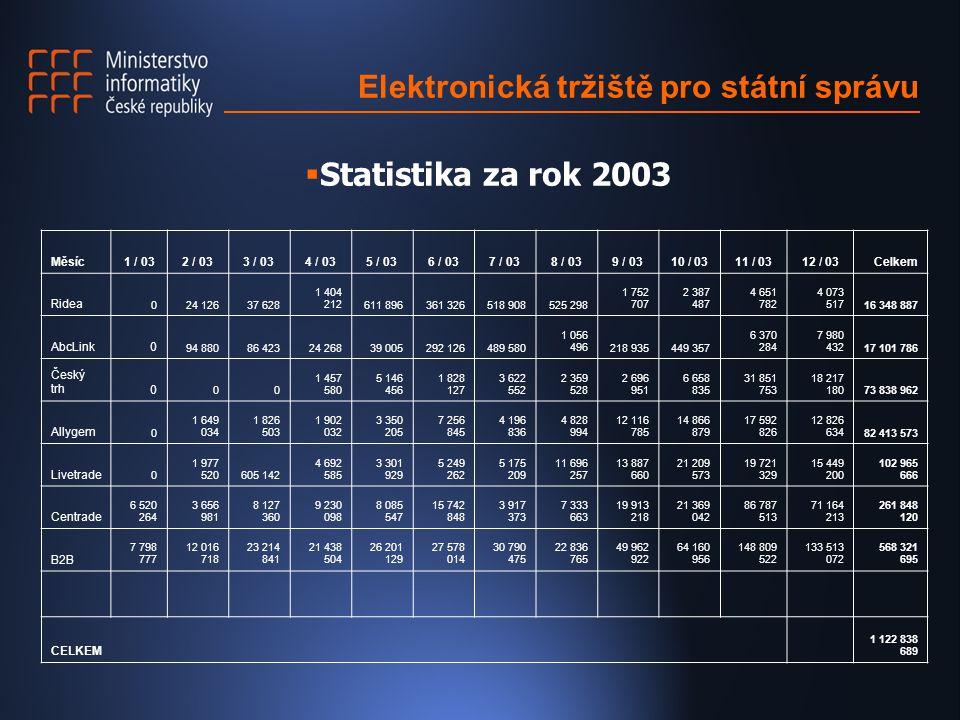 Elektronická tržiště pro státní správu Měsíc1 / 032 / 033 / 034 / 035 / 036 / 037 / 038 / 039 / 0310 / 0311 / 0312 / 03Celkem Ridea 024 12637 628 1 40