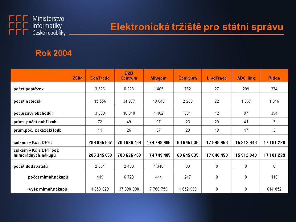 Elektronická tržiště pro státní správu 2004CenTrade B2B CentrumAllygemČeský trhLiveTradeABC linkRidea počet poptávek:3 8268 2231 40573227209374 počet