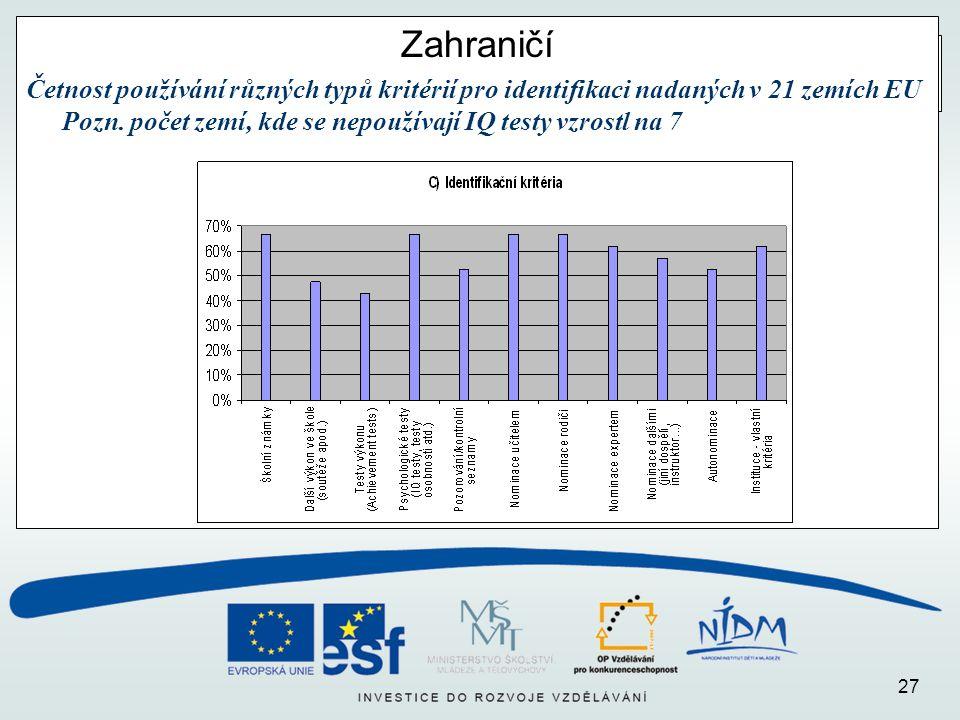 27 Zahraničí Četnost používání různých typů kritérií pro identifikaci nadaných v 21 zemích EU Pozn.
