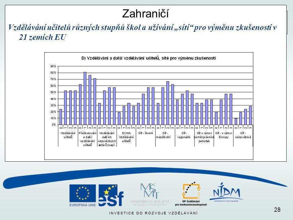 """28 Zahraničí Vzdělávání učitelů různých stupňů škol a užívání """"sítí pro výměnu zkušeností v 21 zemích EU"""
