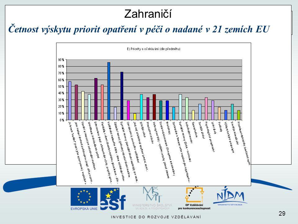 29 Zahraničí Četnost výskytu priorit opatření v péči o nadané v 21 zemích EU