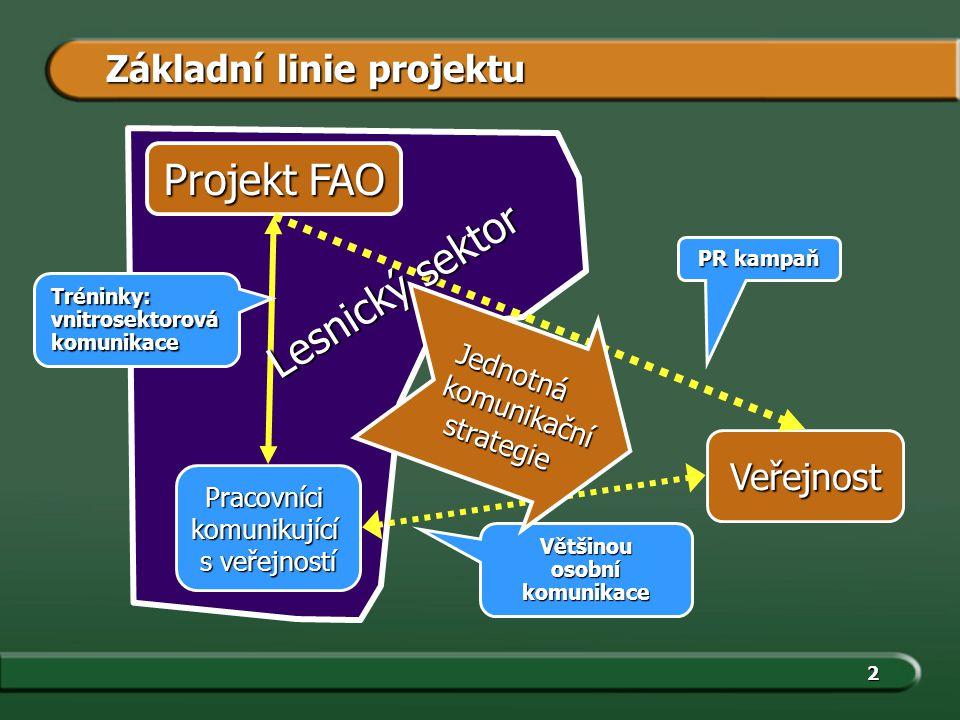 2 Projekt FAO Pracovnícikomunikující s veřejností Veřejnost Tréninky:vnitrosektorovákomunikace Většinouosobníkomunikace PR kampaň Jednotná komunikační komunikační strategie strategie Základní linie projektu Lesnický sektor