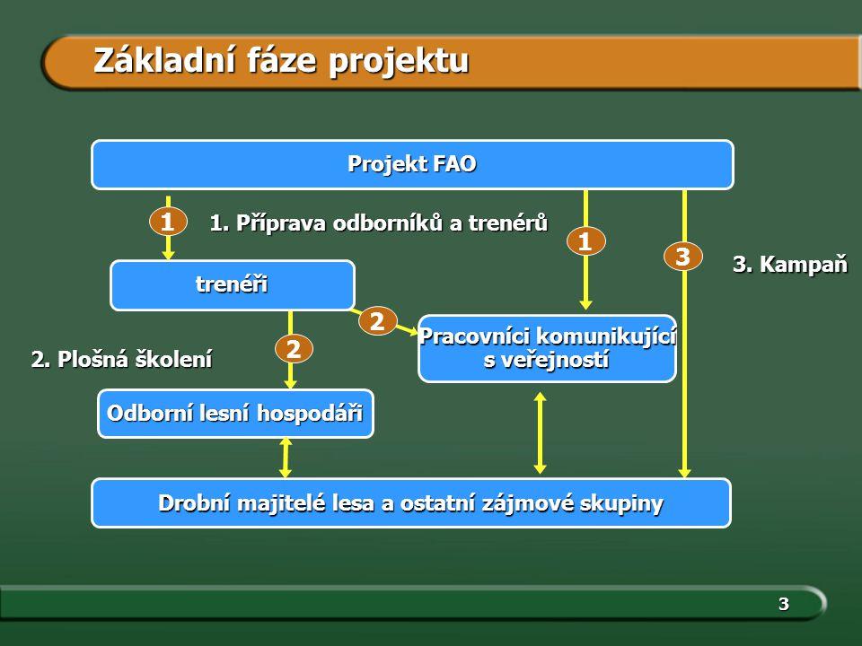 3 3. Kampaň 1 2 trenéři Odborní lesní hospodáři Projekt FAO 1.