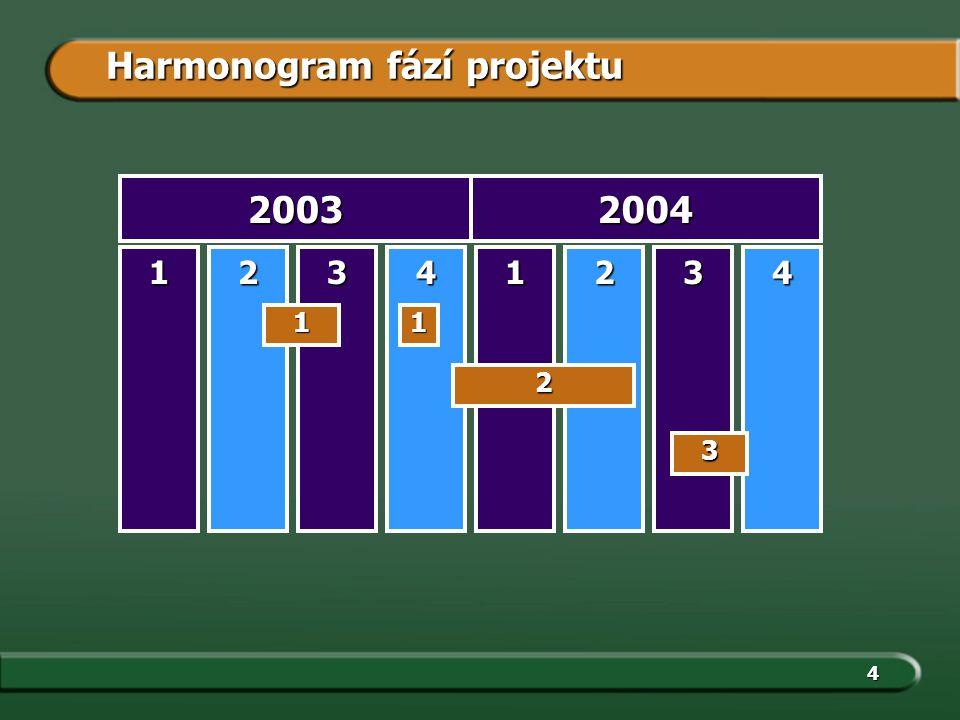 4 Harmonogram fází projektu 12341234 20032004 11 2 3