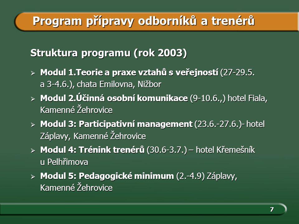7 Struktura programu (rok 2003)  Modul 1.Teorie a praxe vztahů s veřejností (27-29.5.