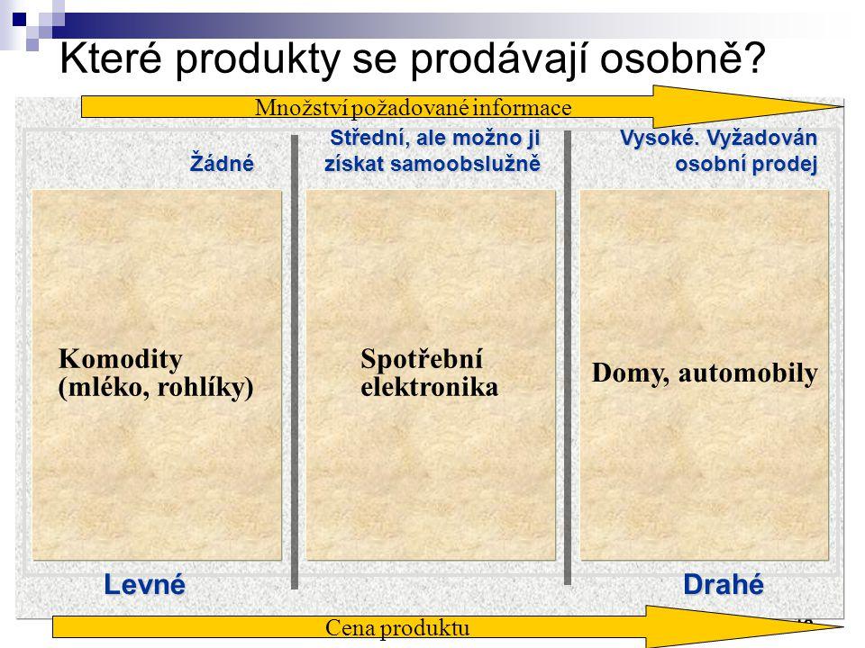18 Cena produktu Komodity (mléko, rohlíky) Spotřební elektronika Domy, automobily Které produkty se prodávají osobně.