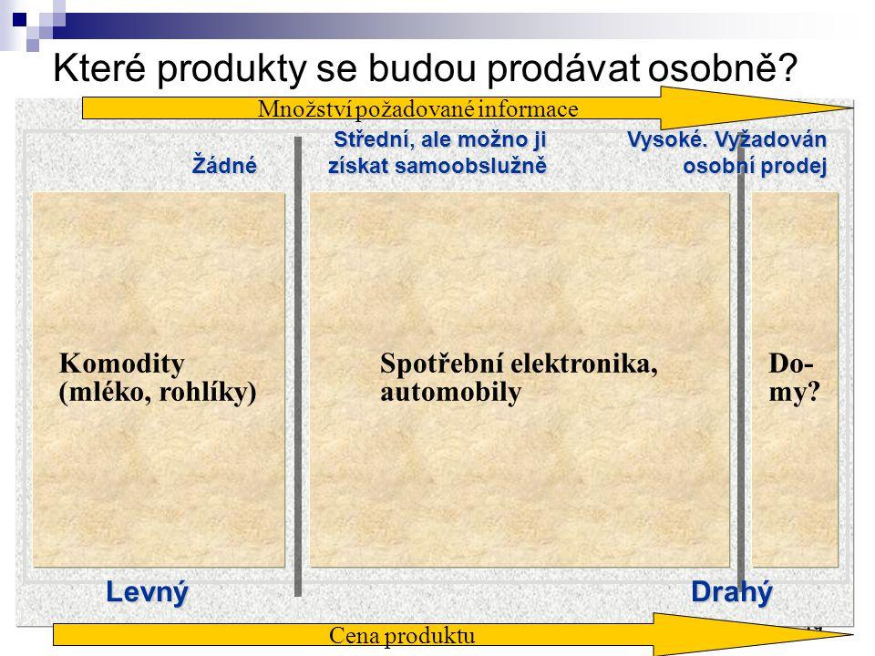 19 Komodity (mléko, rohlíky) Spotřební elektronika, automobily Do- my.
