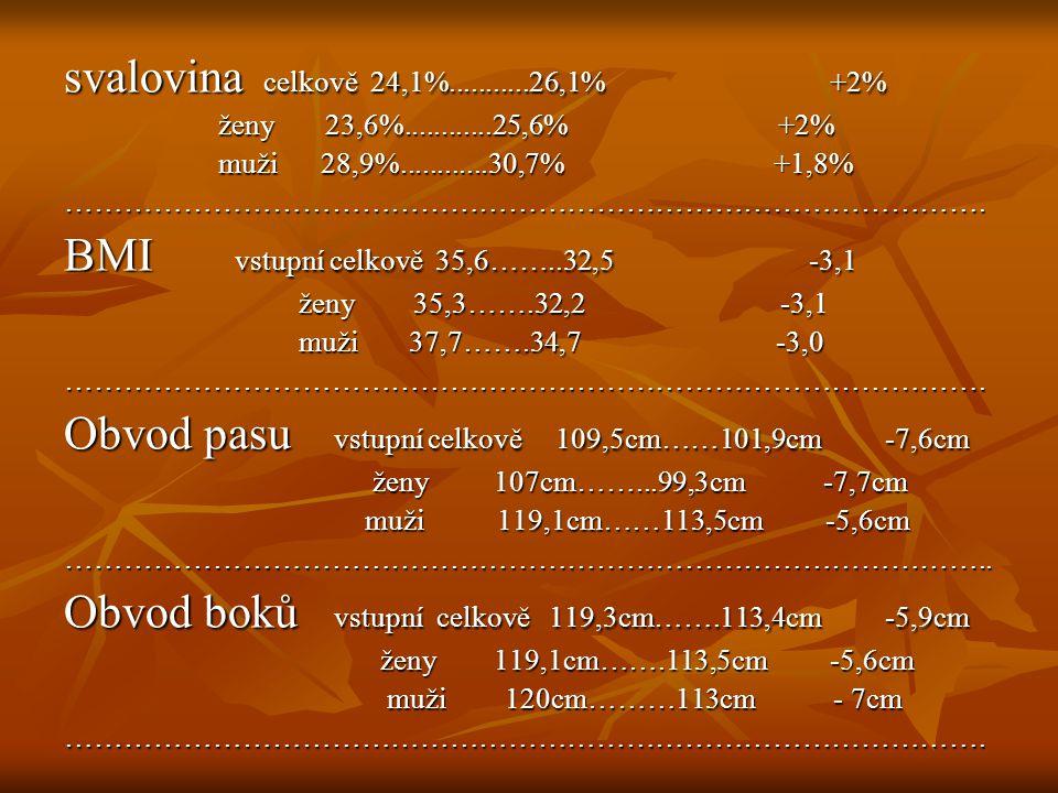 Závěr:sledované váhové úbytky - v rámci doporučení 0,5až 1 kg týdně Závěr:sledované váhové úbytky - v rámci doporučení 0,5až 1 kg týdně (2,5-4kg za měsíc)…………v našem souboru pac.