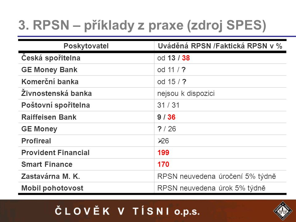 3. RPSN – příklady z praxe (zdroj SPES) PoskytovatelUváděná RPSN /Faktická RPSN v % Česká spořitelnaod 13 / 38 GE Money Bankod 11 / ? Komerční bankaod