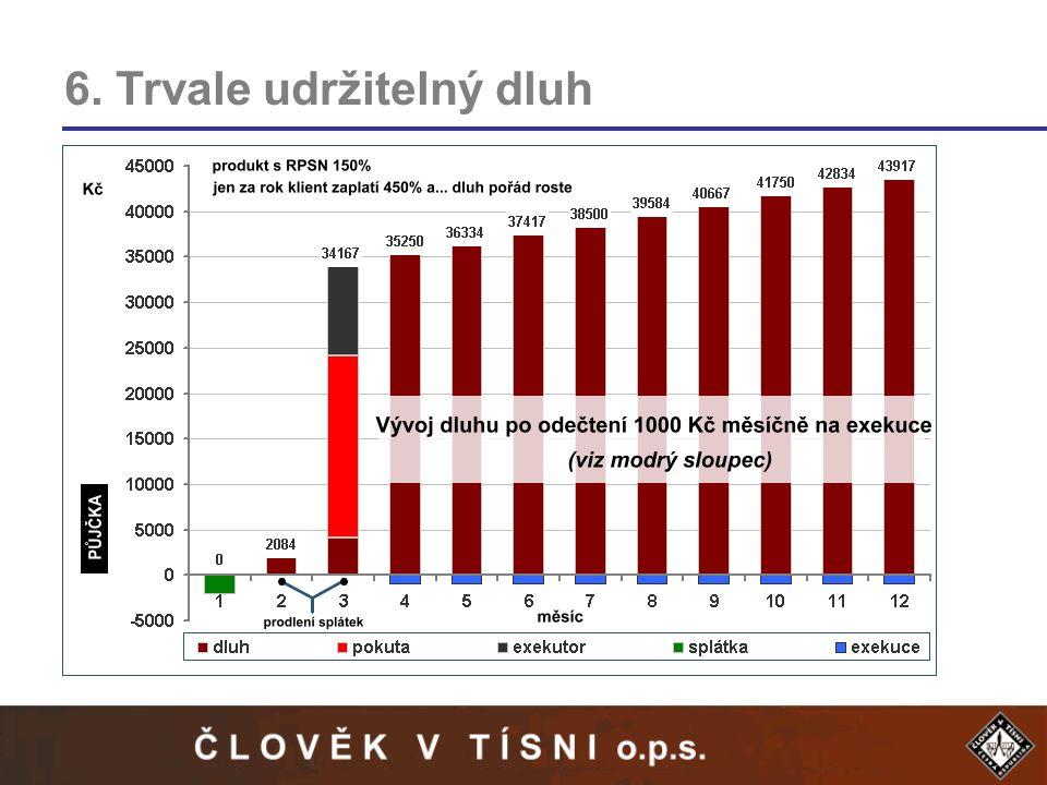 6. Trvale udržitelný dluh 1.Cílová skupina – uživatelé sociálních dávek 2.Minimální vstupní investice – často i pouze 5000 Kč 3.Vysoké úroky a jiné pl