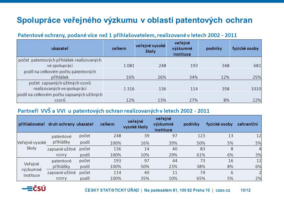 ČESKÝ STATISTICKÝ ÚŘAD | Na padesátém 81, 100 82 Praha 10 | czso.cz10/12 Spolupráce veřejného výzkumu v oblasti patentových ochran přihlašovateldruh ochranyukazatelcelkem veřejné vysoké školy veřejné výzkumné instituce podnikyfyzické osobyzahraniční Veřejné vysoké školy patentové přihlášky počet 24839971231312 podíl 100%16%39%50%5% zapsané užitné vzory počet 13614408384 podíl 100%10%29%61%6%3% Veřejné výzkumné instituce patentové přihlášky počet 1939744731612 podíl 100%50%23%38%8%6% zapsané užitné vzory počet 11440117462 podíl 100%35%10%65%5%2% ukazatelcelkem veřejné vysoké školy veřejné výzkumné instituce podnikyfyzické osoby počet patentových přihlášek realizovaných ve spolupráci1 081248193348681 podíl na celkovém počtu patentových přihlášek16%26%34%12%25% počet zapsaných užitných vzorů realizovaných ve spolupráci1 3161361143581010 podíl na celkovém počtu zapsaných užitných vzorů12%13%27%8%22% Patentové ochrany, podané více než 1 přihlašovatelem, realizované v letech 2002 - 2011 Partneři VVŠ a VVI u patentových ochran realizovaných v letech 2002 - 2011