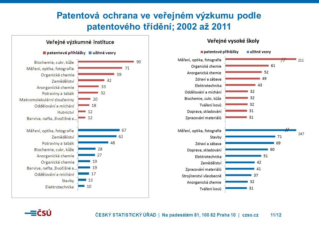 ČESKÝ STATISTICKÝ ÚŘAD | Na padesátém 81, 100 82 Praha 10 | czso.cz11/12 Patentová ochrana ve veřejném výzkumu podle patentového třídění; 2002 až 2011 211 247
