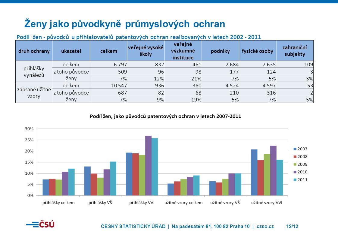 ČESKÝ STATISTICKÝ ÚŘAD | Na padesátém 81, 100 82 Praha 10 | czso.cz12/12 Ženy jako původkyně průmyslových ochran druh ochranyukazatelcelkem veřejné vysoké školy veřejné výzkumné instituce podnikyfyzické osoby zahraniční subjekty přihlášky vynálezů celkem6 7978324612 6842 635109 z toho původce ženy 50996981771243 7%12%21%7%5%3% zapsané užitné vzory celkem10 5479363604 5244 59753 z toho původce ženy 68782682103162 7%9%19%5%7%5% Podíl žen - původců u přihlašovatelů patentových ochran realizovaných v letech 2002 - 2011