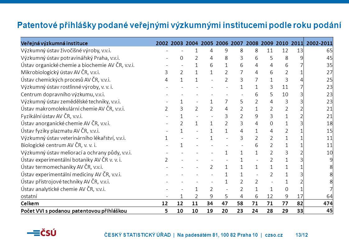 ČESKÝ STATISTICKÝ ÚŘAD | Na padesátém 81, 100 82 Praha 10 | czso.cz13/12 Patentové přihlášky podané veřejnými výzkumnými institucemi podle roku podání Veřejná výzkumná instituce20022003200420052006200720082009201020112002-2011 Výzkumný ústav živočišné výroby, v.v.i.--1498811121365 Výzkumný ústav potravinářský Praha, v.v.i.-02483658945 Ústav organické chemie a biochemie AV ČR, v.v.i.--1616446735 Mikrobiologický ústav AV ČR, v.v.i.321127462127 Ústav chemických procesů AV ČR, v.v.i.411-23713425 Výzkumný ústav rostlinné výroby, v.