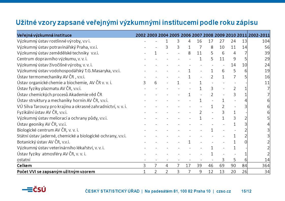 ČESKÝ STATISTICKÝ ÚŘAD | Na padesátém 81, 100 82 Praha 10 | czso.cz15/12 Užitné vzory zapsané veřejnými výzkumnými institucemi podle roku zápisu Veřejná výzkumná instituce20022003200420052006200720082009201020112002-2011 Výzkumný ústav rostlinné výroby, v.v i.--1341617272413104 Výzkumný ústav potravinářský Praha, v.v.i.--3317810111456 Výzkumný ústav zemědělské techniky v.v.i.-1--811564739 Centrum dopravního výzkumu, v.