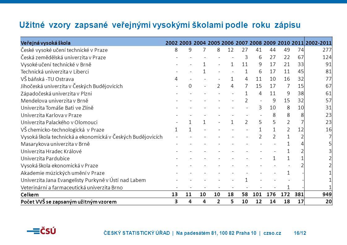 ČESKÝ STATISTICKÝ ÚŘAD | Na padesátém 81, 100 82 Praha 10 | czso.cz16/12 Užitné vzory zapsané veřejnými vysokými školami podle roku zápisu Veřejná vys