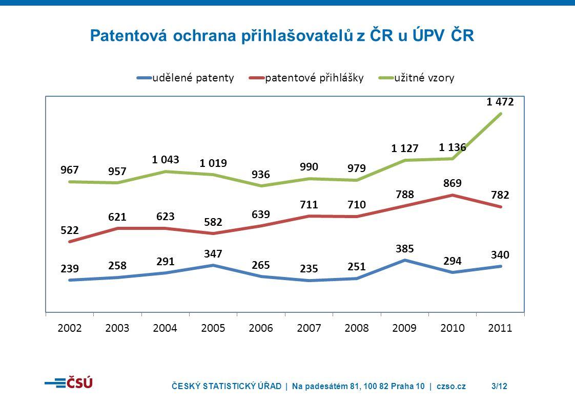 ČESKÝ STATISTICKÝ ÚŘAD | Na padesátém 81, 100 82 Praha 10 | czso.cz3/12 Patentová ochrana přihlašovatelů z ČR u ÚPV ČR