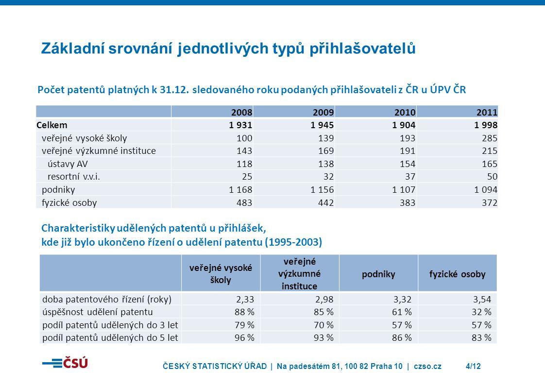 ČESKÝ STATISTICKÝ ÚŘAD | Na padesátém 81, 100 82 Praha 10 | czso.cz4/12 Základní srovnání jednotlivých typů přihlašovatelů veřejné vysoké školy veřejné výzkumné instituce podnikyfyzické osoby doba patentového řízení (roky)2,332,983,323,54 úspěšnost udělení patentu88 %85 %61 %32 % podíl patentů udělených do 3 let 79 %70 %57 % podíl patentů udělených do 5 let 96 %93 %86 %83 % Charakteristiky udělených patentů u přihlášek, kde již bylo ukončeno řízení o udělení patentu (1995-2003) 2008200920102011 Celkem1 9311 9451 9041 998 veřejné vysoké školy100139193285 veřejné výzkumné instituce143169191215 ústavy AV118138154165 resortní v.v.i.25323750 podniky1 1681 1561 1071 094 fyzické osoby483442383372 Počet patentů platných k 31.12.