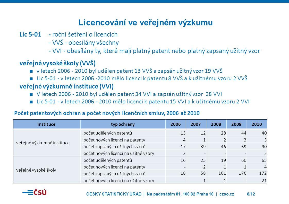 ČESKÝ STATISTICKÝ ÚŘAD | Na padesátém 81, 100 82 Praha 10 | czso.cz8/12 Lic 5-01 - roční šetření o licencích - VVŠ - obesílány všechny - VVI - obesílány ty, které mají platný patent nebo platný zapsaný užitný vzor veřejné vysoké školy (VVŠ) ■ v letech 2006 - 2010 byl udělen patent 13 VVŠ a zapsán užitný vzor 19 VVŠ ■ Lic 5-01 - v letech 2006 -2010 mělo licenci k patentu 8 VVŠ a k užitnému vzoru 2 VVŠ veřejné výzkumné instituce (VVI) ■ V letech 2006 - 2010 byl udělen patent 34 VVI a zapsán užitný vzor 28 VVI ■ Lic 5-01 - v letech 2006 - 2010 mělo licenci k patentu 15 VVI a k užitnému vzoru 2 VVI Licencování ve veřejném výzkumu institucetyp ochrany20062007200820092010 veřejné výzkumné instituce počet udělených patentů1312284440 počet nových licencí na patenty41233 počet zapsaných užitných vzorů1739466990 počet nových licencí na užitné vzory2---2 veřejné vysoké školy počet udělených patentů1623196065 počet nových licencí na patenty-2114 počet zapsaných užitných vzorů 1858101176172 počet nových licencí na užitné vzory-11-21 Počet patentových ochran a počet nových licenčních smluv, 2006 až 2010