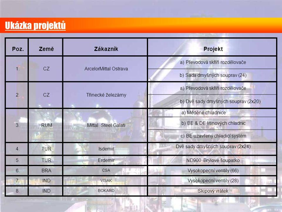 Ukázka projektů Poz.ZeměZákazníkProjekt 1.CZArcelorMittal Ostrava a) Převodová skříň rozdělovače b) Sada dmyšných souprav (24) 2.CZTřinecké železárny