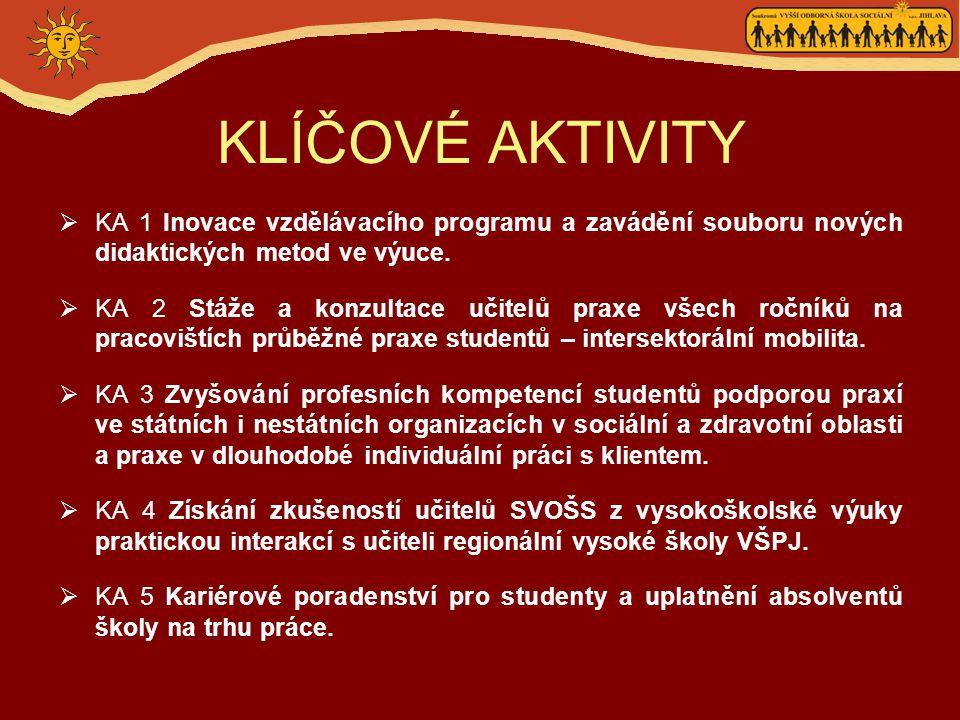 KLÍČOVÉ AKTIVITY  KA 1 Inovace vzdělávacího programu a zavádění souboru nových didaktických metod ve výuce.