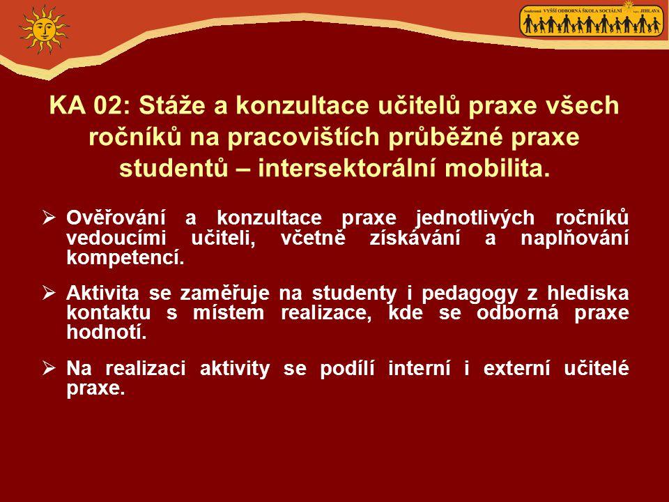 KA 02: Stáže a konzultace učitelů praxe všech ročníků na pracovištích průběžné praxe studentů – intersektorální mobilita.