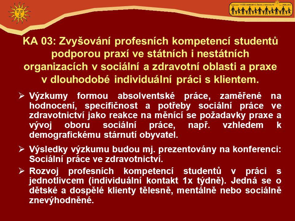 KA 03: Zvyšování profesních kompetencí studentů podporou praxí ve státních i nestátních organizacích v sociální a zdravotní oblasti a praxe v dlouhodobé individuální práci s klientem.