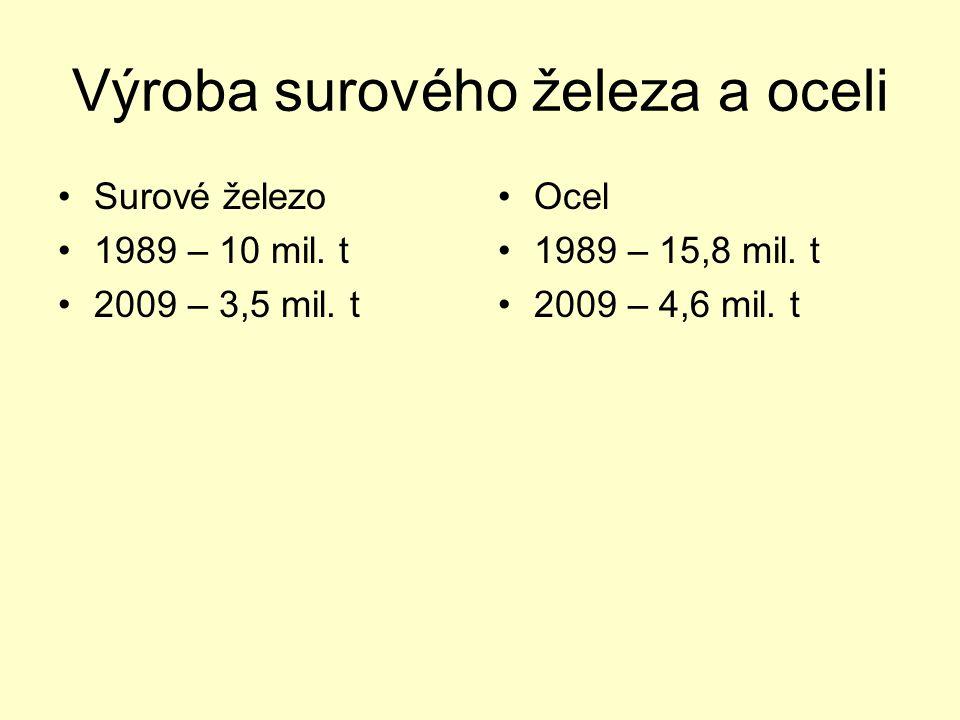 Výroba surového železa a oceli Surové železo 1989 – 10 mil. t 2009 – 3,5 mil. t Ocel 1989 – 15,8 mil. t 2009 – 4,6 mil. t