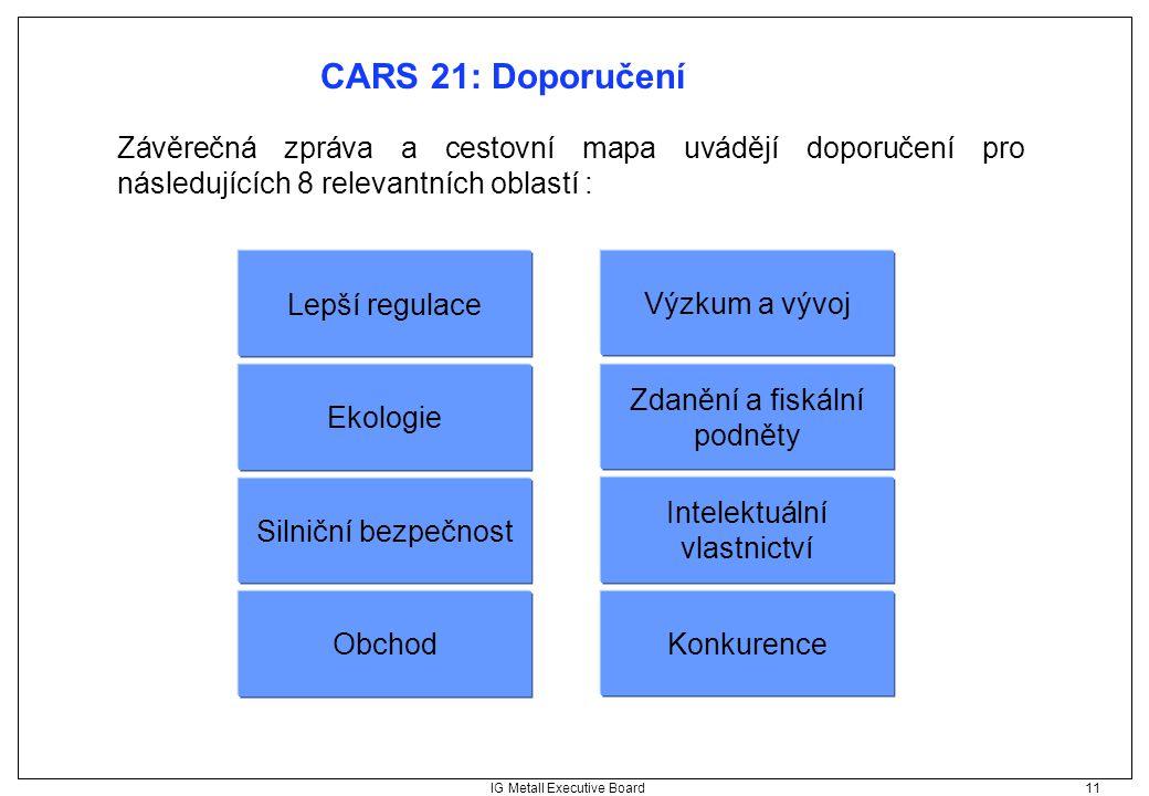 IG Metall Executive Board 11 CARS 21: Doporučení Lepší regulace Ekologie Silniční bezpečnost Obchod Výzkum a vývoj Zdanění a fiskální podněty Intelekt