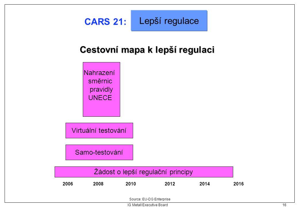 IG Metall Executive Board 16 Cestovní mapa k lepší regulaci Source: EU-DG Enterprise 200620082010201220142016 Žádost o lepší regulační principy Nahraz
