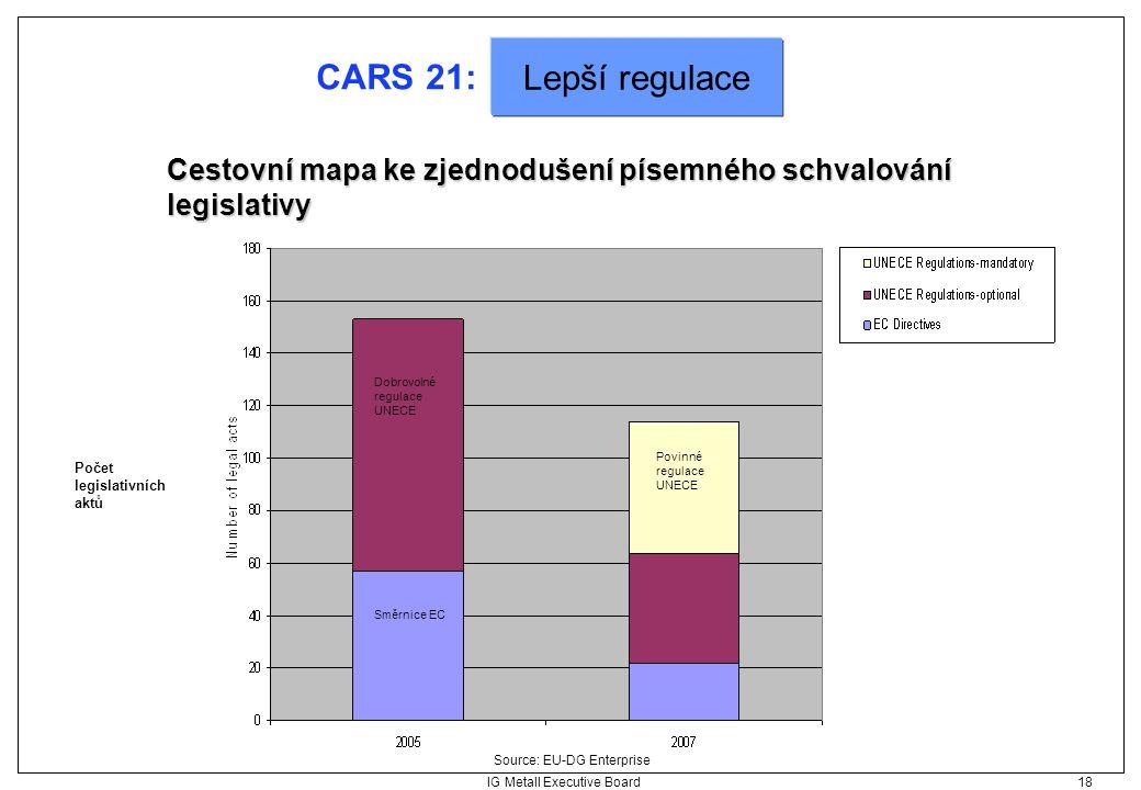 IG Metall Executive Board 18 CARS 21: Cestovní mapa ke zjednodušení písemného schvalování legislativy Source: EU-DG Enterprise Lepší regulace Povinné