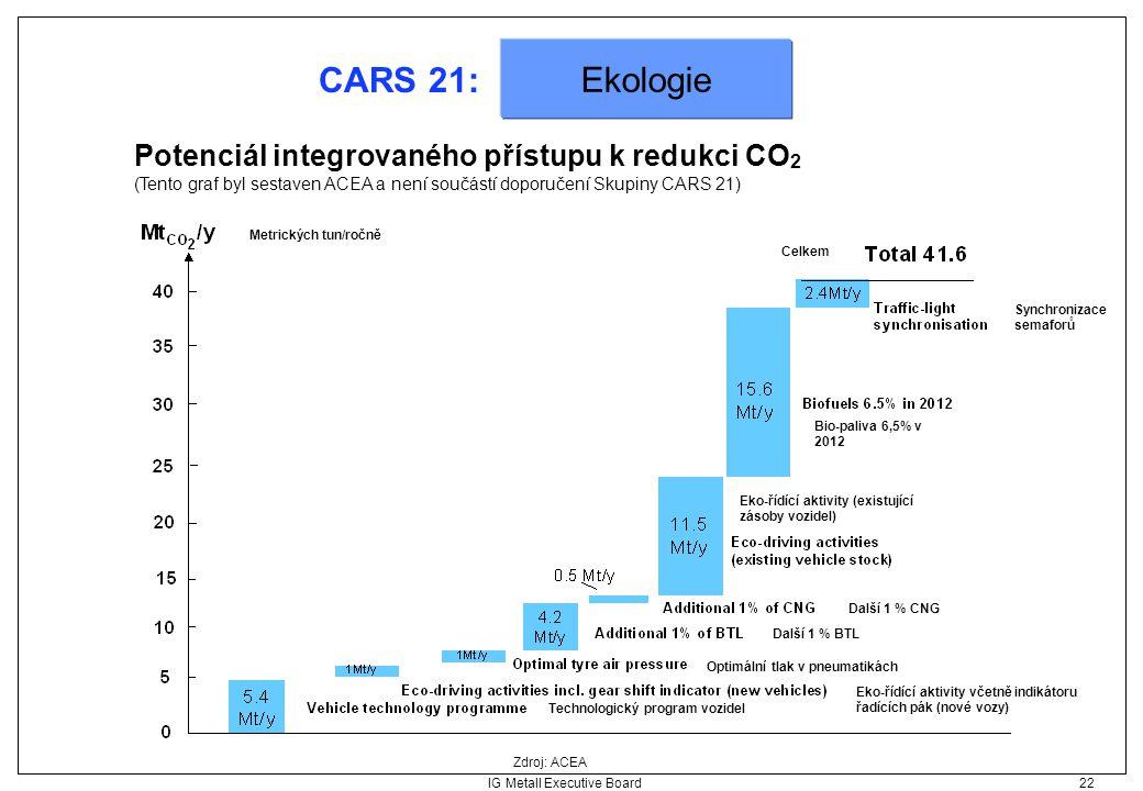 IG Metall Executive Board 22 CARS 21: Ekologie Potenciál integrovaného přístupu k redukci CO 2 (Tento graf byl sestaven ACEA a není součástí doporučen