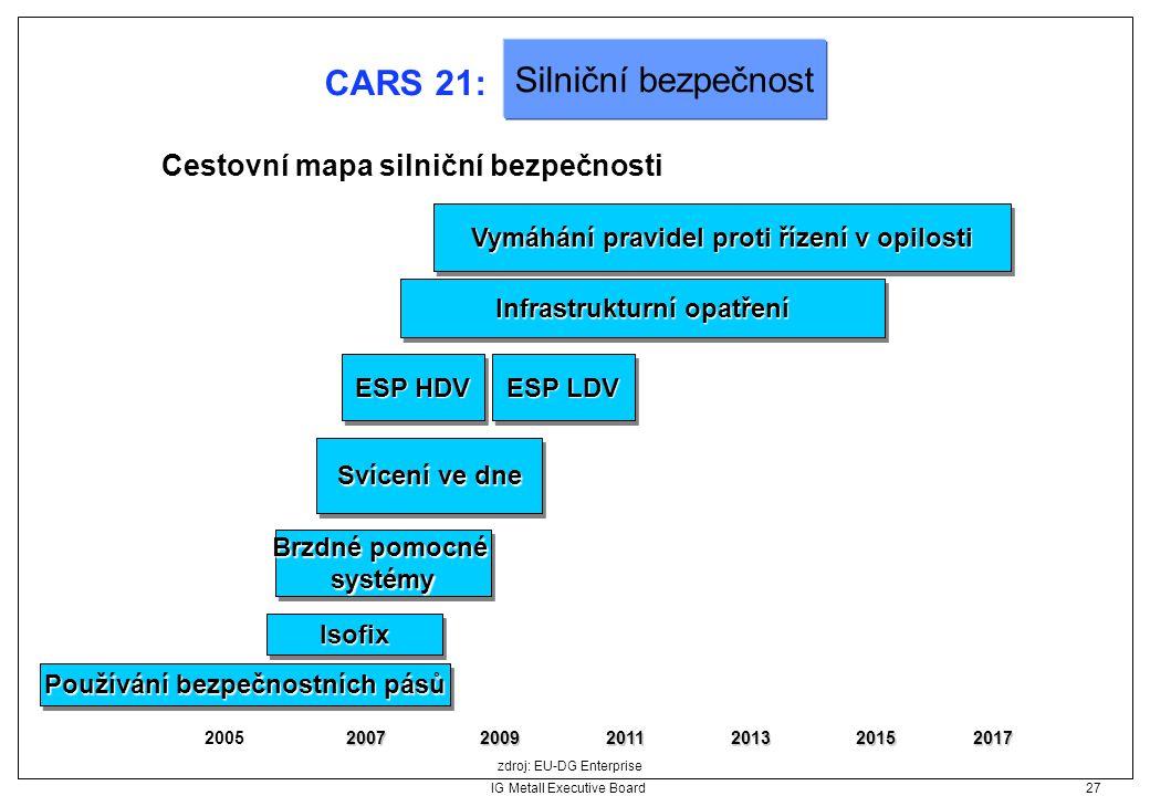 IG Metall Executive Board 27 CARS 21: Cestovní mapa silniční bezpečnosti zdroj: EU-DG Enterprise Silniční bezpečnost 2005200720092011201320152017 Svíc