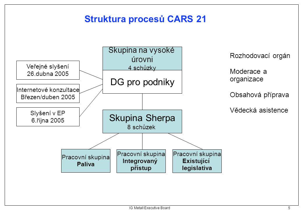 IG Metall Executive Board 5 Struktura procesů CARS 21 Skupina na vysoké úrovni 4 schůzky Skupina Sherpa 8 schůzek Rozhodovací orgán Moderace a organiz