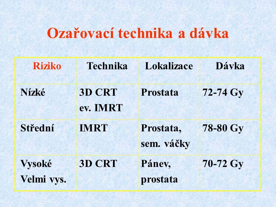 Ozařovací technika a dávka RizikoTechnikaLokalizaceDávka Nízké3D CRT ev. IMRT Prostata72-74 Gy StředníIMRTProstata, sem. váčky 78-80 Gy Vysoké Velmi v