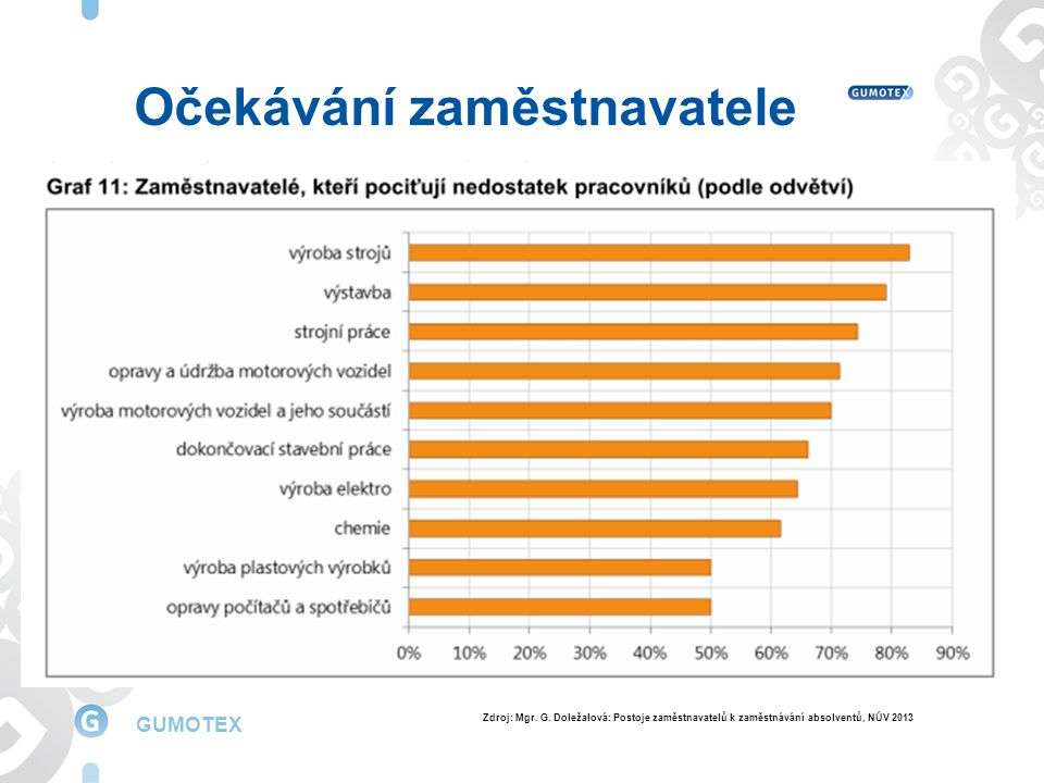 GUMOTEX Struktura zaměstnanců podle vzdělání Zdroj: Mgr.