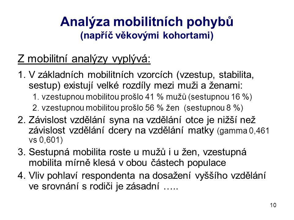 Analýza mobilitních pohybů (napříč věkovými kohortami) Z mobilitní analýzy vyplývá: 1.V základních mobilitních vzorcích (vzestup, stabilita, sestup) existují velké rozdíly mezi muži a ženami: 1.vzestupnou mobilitou prošlo 41 % mužů (sestupnou 16 %) 2.vzestupnou mobilitou prošlo 56 % žen (sestupnou 8 %) 2.Závislost vzdělání syna na vzdělání otce je nižší než závislost vzdělání dcery na vzdělání matky (gamma 0,461 vs 0,601) 3.Sestupná mobilita roste u mužů i u žen, vzestupná mobilita mírně klesá v obou částech populace 4.Vliv pohlaví respondenta na dosažení vyššího vzdělání ve srovnání s rodiči je zásadní …..
