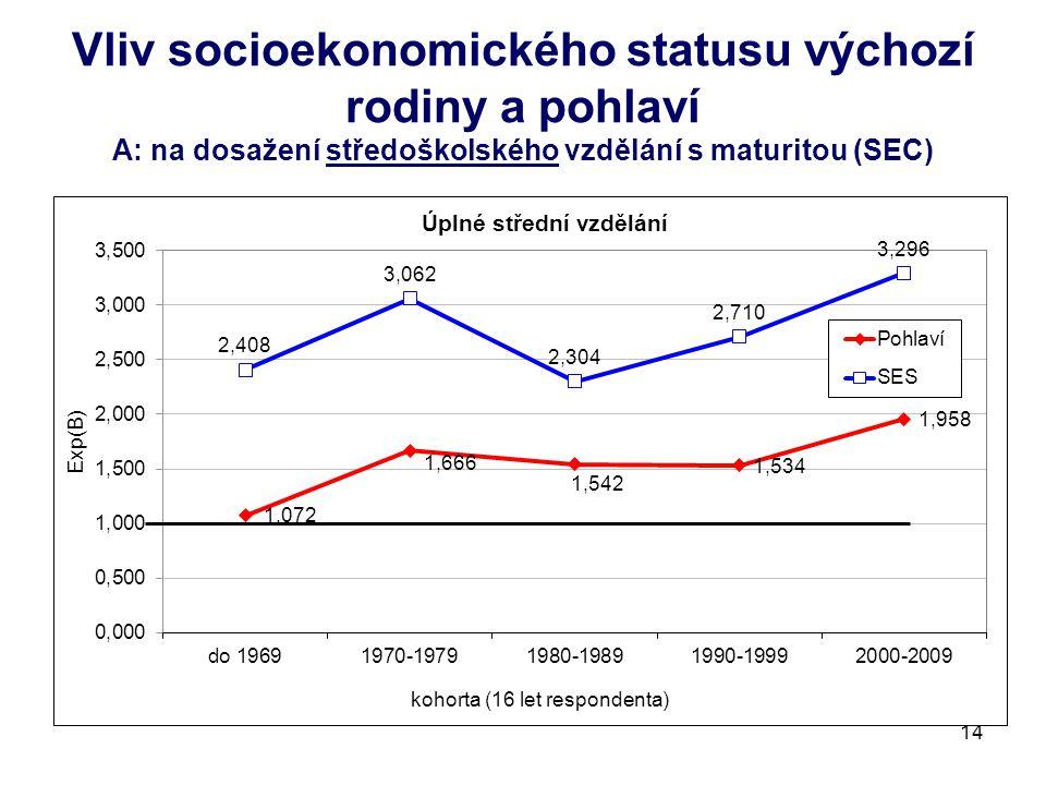 Vliv socioekonomického statusu výchozí rodiny a pohlaví A: na dosažení středoškolského vzdělání s maturitou (SEC) 14