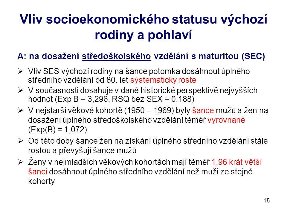 Vliv socioekonomického statusu výchozí rodiny a pohlaví A: na dosažení středoškolského vzdělání s maturitou (SEC)  Vliv SES výchozí rodiny na šance potomka dosáhnout úplného středního vzdělání od 80.