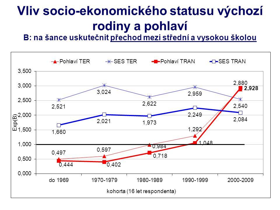 Vliv socio-ekonomického statusu výchozí rodiny a pohlaví B: na šance uskutečnit přechod mezi střední a vysokou školou 16