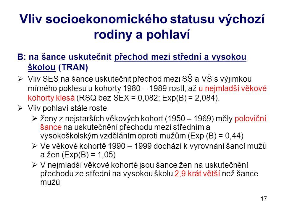 Vliv socioekonomického statusu výchozí rodiny a pohlaví B: na šance uskutečnit přechod mezi střední a vysokou školou (TRAN)  Vliv SES na šance uskutečnit přechod mezi SŠ a VŠ s výjimkou mírného poklesu u kohorty 1980 – 1989 rostl, až u nejmladší věkové kohorty klesá (RSQ bez SEX = 0,082; Exp(B) = 2,084).