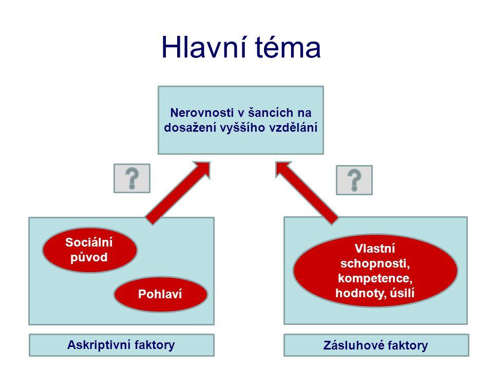 Hlavní téma Nerovnosti v šancích na dosažení vyššího vzdělání Sociální původ Pohlaví Vlastní schopnosti, kompetence, hodnoty, úsilí Askriptivní faktor
