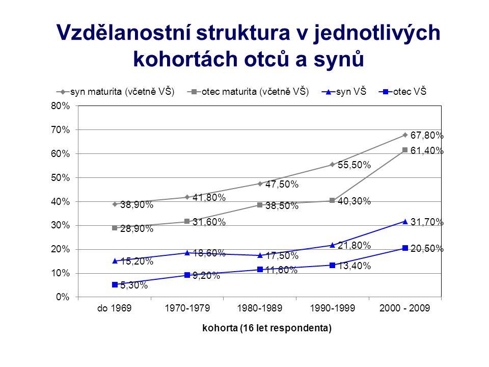 Vliv socioekonomického statusu výchozí rodiny - srovnání Obecné shrnutí:  Vliv SES výchozí rodiny na šance potomka dosáhnout úplného středního vzdělání od 80.