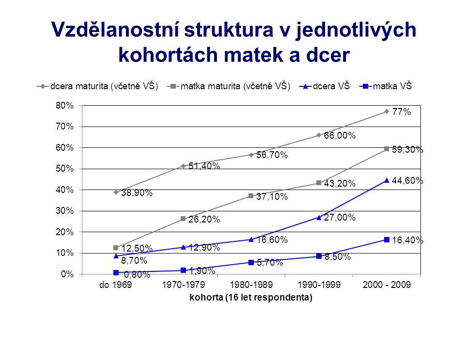Vliv pohlaví - srovnání Obecné shrnutí:  V nejstarších věkových kohortách (1950 – 1969) byly šance žen na dosažení středního vzdělání s maturitou 1,1 krát větší než šance mužů, ale jejich šance pokračovat ve studiu na VŠ byly se srovnání s muži poloviční (0,4 krát) – evidentní znevýhodnění žen.