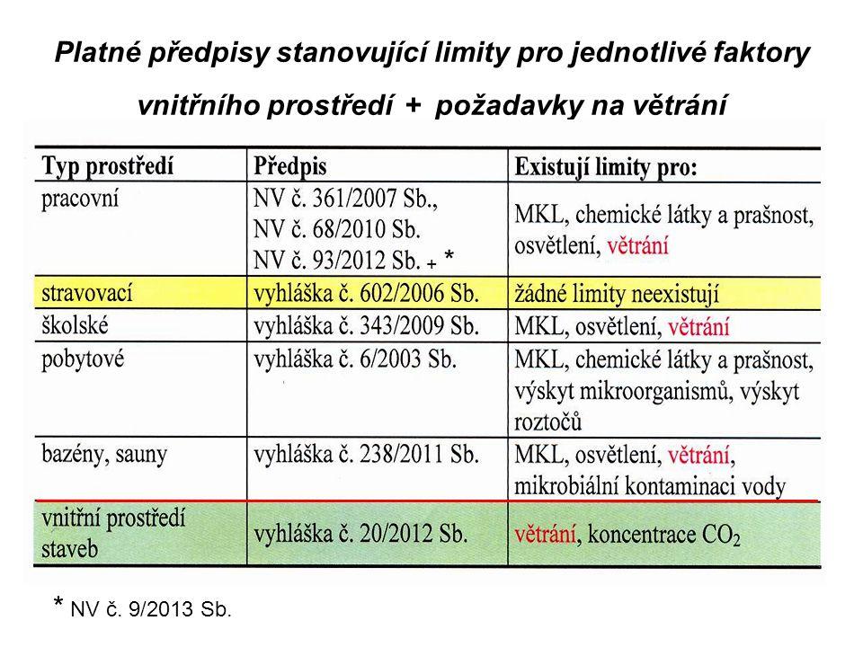 Platné předpisy stanovující limity pro jednotlivé faktory vnitřního prostředí + požadavky na větrání + *+ * * NV č. 9/2013 Sb.