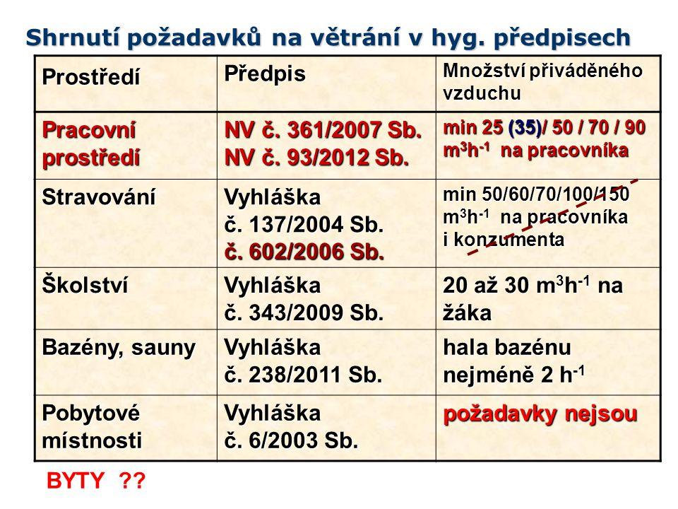 ProstředíPředpis Množství přiváděného vzduchu Pracovníprostředí NV č. 361/2007 Sb. NV č. 93/2012 Sb. min 25 (35)/ 50 / 70 / 90 m 3 h -1 na pracovníka